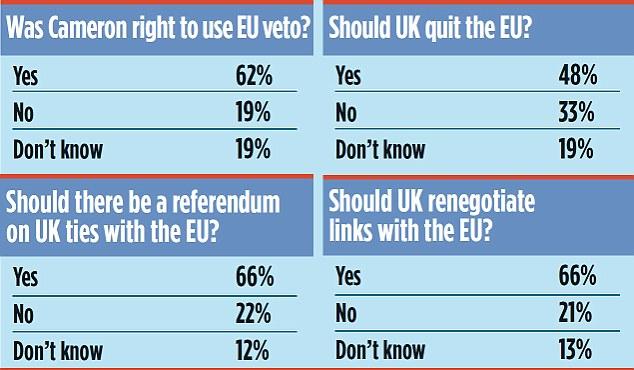 Was Cameron right to use EU veto?