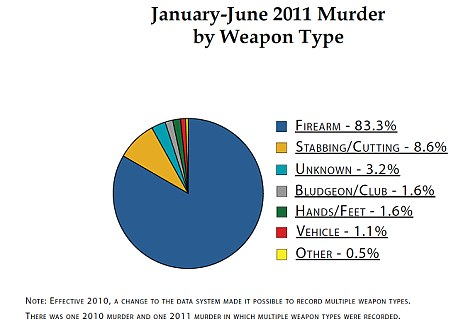 Deadly: This pie chart shows the different weapons used in the first 186 murders in the first half of 2011, 419 people were killed by the end of the year