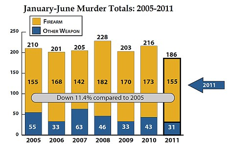 Decline: The bar chart highlights a slight decline in the number of people killed in Chicago between the months of January and June since 2005