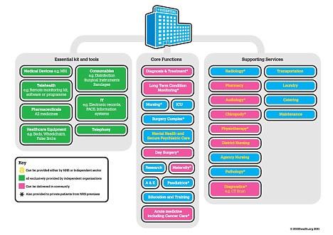 NHS diagram