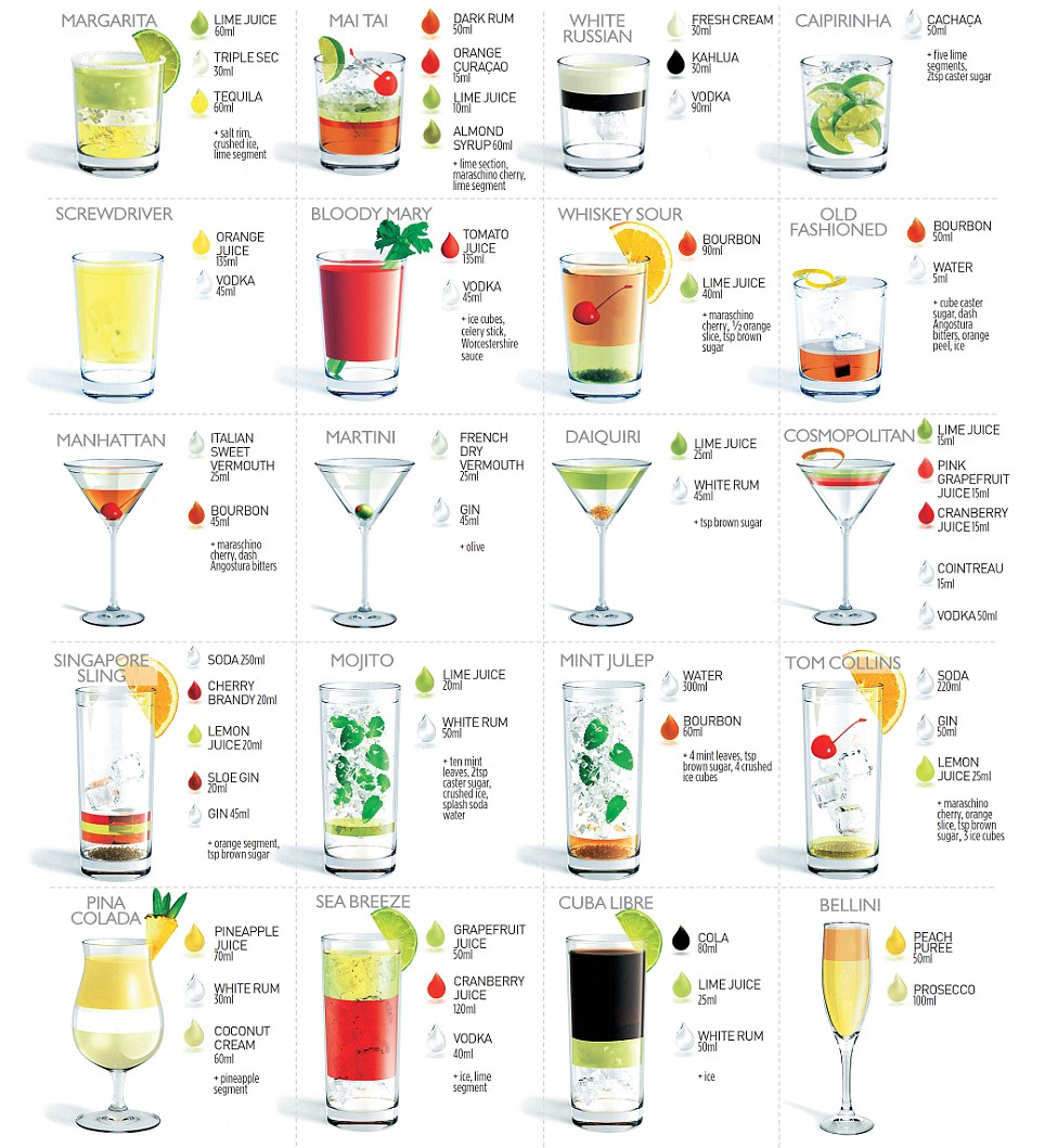 20 most popular cocktails | The Daily Mail