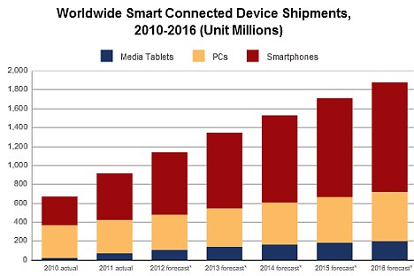 As smartphones grow in relation to PCs, Microsoft's market share will slide so that its once-dominant Windows software will be second-placed after Google's Android