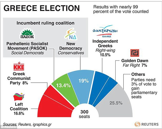 Ruling party hit: The coalition saw their share of the vote shrivel as the electorate turned to extremist parties including Golden Dawn