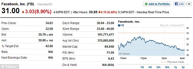 Decline: After Friday's nearly flat close and Monday's 11 per cent plunge, Facebook shares have closed 8.9 per cent lower at $31 on volume of 101 million shares