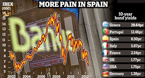 The turmoil in Spain was triggered by the Bankia lender asking for a state bailout