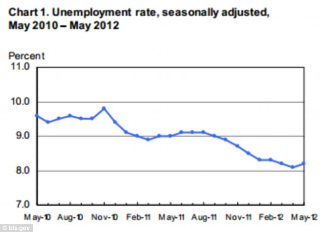 A graph from the U.S. Bureau of Labor Statistics shows the unemployment rate was essentially unchanged at 8.2 percent