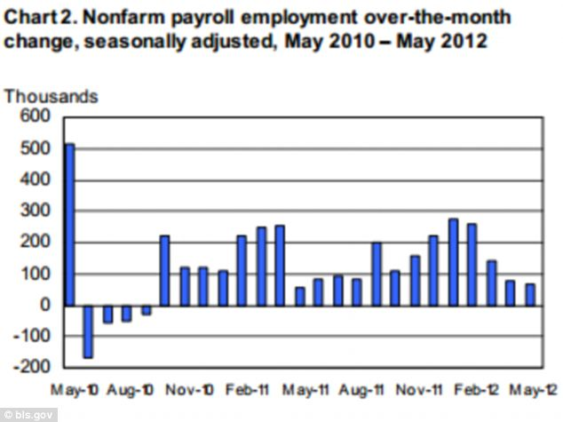 A chart of employment over the past two years show how only a dismally low 69,000 jobs were added in May