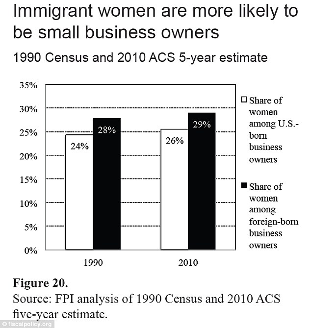 Findings: The graph shows immigrant women own a larger proportion of all immigrant businesses than American-born women own U.S. businesses