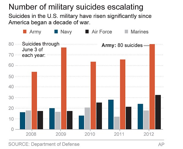 Department: The first five months of this year have already shown 154 suicides, with this chart showing the numbers by military department since 2008