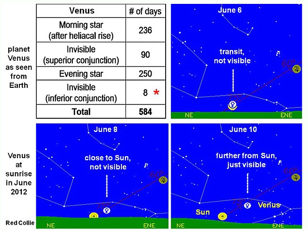 The further Venus goes from the sun the more visible it is from earth
