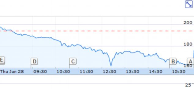 Difficult day: Barclays shares plunged over fears about the fate of its leadership and possible lawsuits in the wake of the scandal