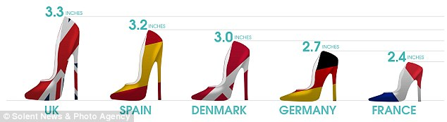 Step up: British women wear the highest heels in Europe, followed by Spanish, Danish, German and French girls