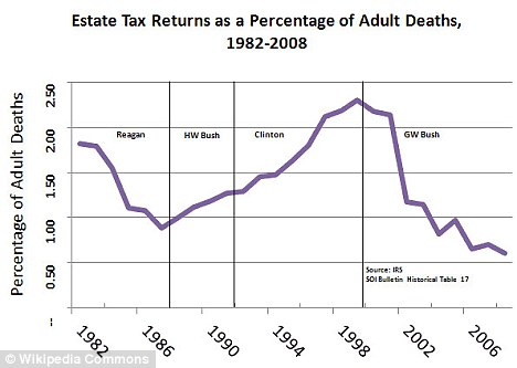 Up and down: After falling during Mr Bush's presidency, the number of people paying estate tax is set to return to its Clinton-era level