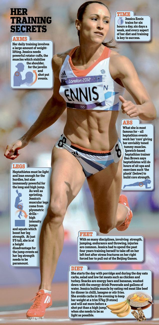 Jessica Ennis is back in the running for heptathlon gold after thrilling 200m race  Daily Mail