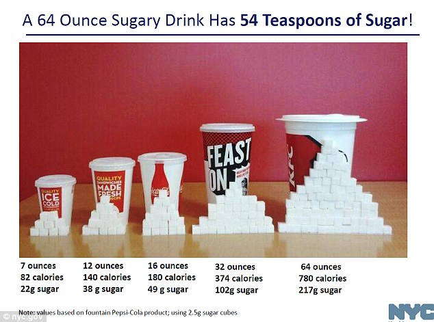 Too sweet: In war on obesity, the city's attack on sugary beverages, started last spring, concluded on Thursday with a unanimous vote to ban those over 16 ounces