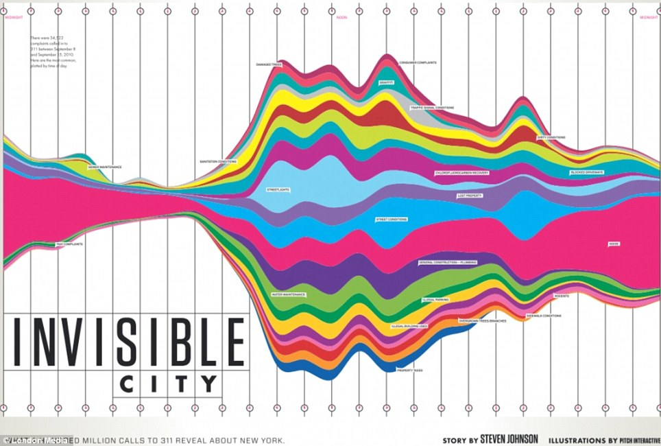 Information is Beautiful Awards 2012 Entries  Milindo Taid