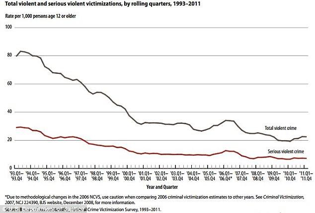 A history of violence: Total violent crime has risen slightly, though serious violent crimes have leveled