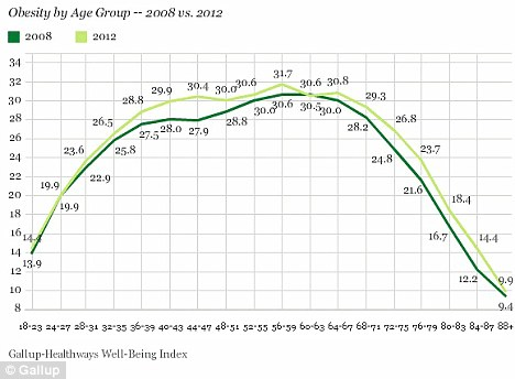 Patterns: Americans are still experiencing the same general 'pattern' of weight gain that they were in 2008, with obesity increasing as Americans get older before declining in their early 70s