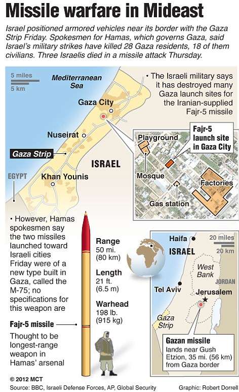 Missile warfare in the Mideast