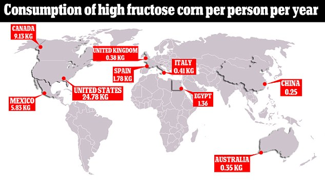 Consumption of high fructose corn per person per year