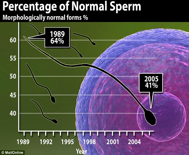 The proportion of normally formed sperm also fell from 64 to 41 per cent over the same period