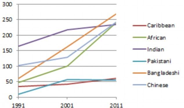 Cambiando la cara de Gran Bretaña: Tres lugares fuera de Londres tienen una minoría de los británicos blancos.  Este gráfico muestra el crecimiento de otras nacionalidades en Gran Bretaña