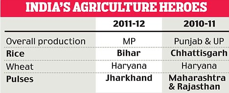 INDIA'S AGRICULTURE HEROES