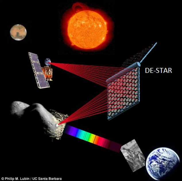 Sun-powered asteroid-busting lasers: Described as a 'directed energy orbital defense system', DE-STAR is designed to harness the power of the Sun and convert it into a massive phased array of laser beams