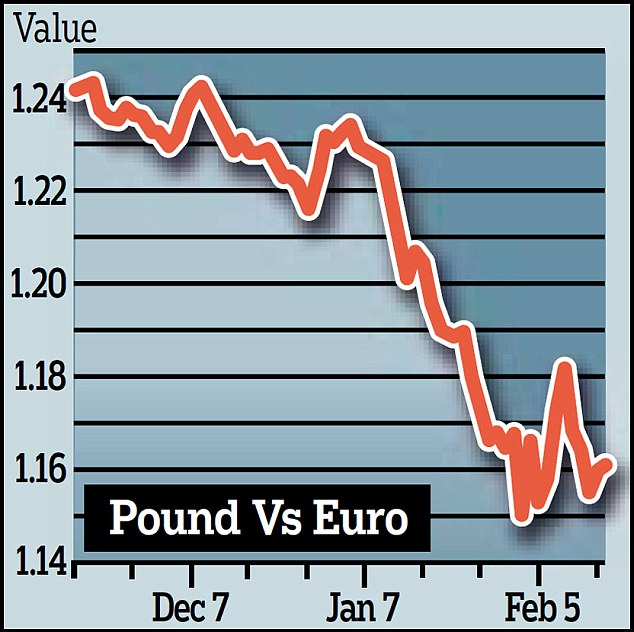 Losing ground: The pound is still close to this month's 15-month low against the euro