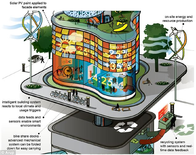 Smart systems: Using data about energy consumption, weather, and the whims of residents, the buildings of 2050 wil be able to make 'calculated decisions' about how to best use resources