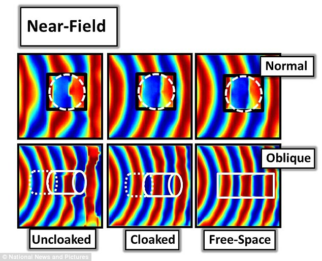 When the object is cloaked, the position of the microwaves (in red and blue) is almost identical to when there is no object present