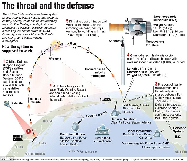 Iron shield: Graphic showing how the U.S. missile defense system would defend the U.S. against a North Korean missile attack