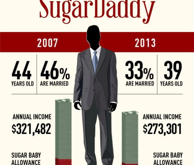 According To Seeking Arrangment A Site That Pairs Wealthy Older Men With Younger Women The Average Sugar Daddy Salary Dropped From
