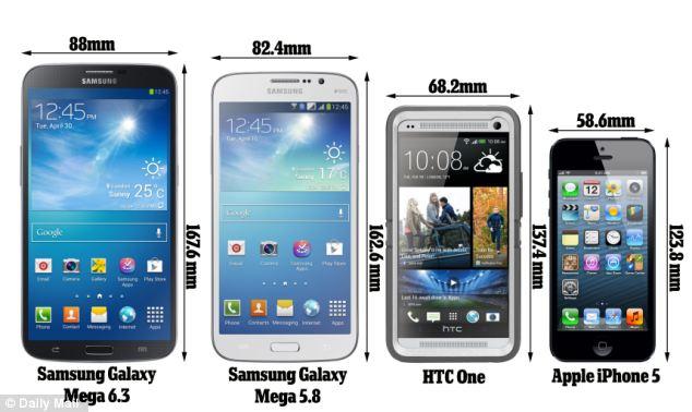The Comparison of screen size