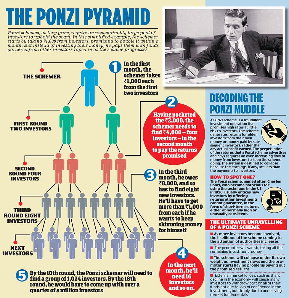 hedge fund managers running ponzi schemes | venitism