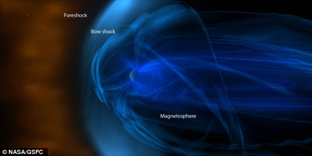 The bubble planet: Earth is surrounded by a giant magnetic bubble called the magnetosphere.