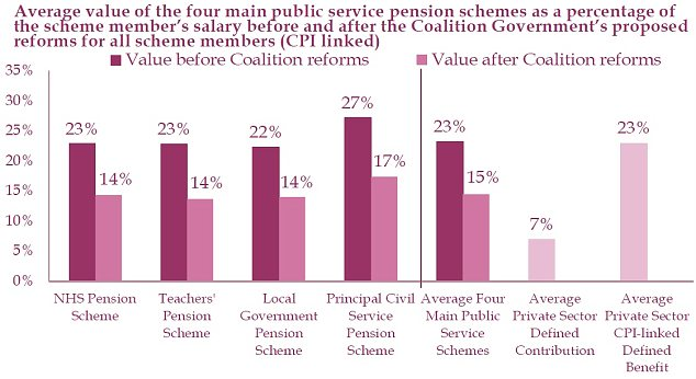Teachers and NHS staff see pension income slashed by a third | Daily ...