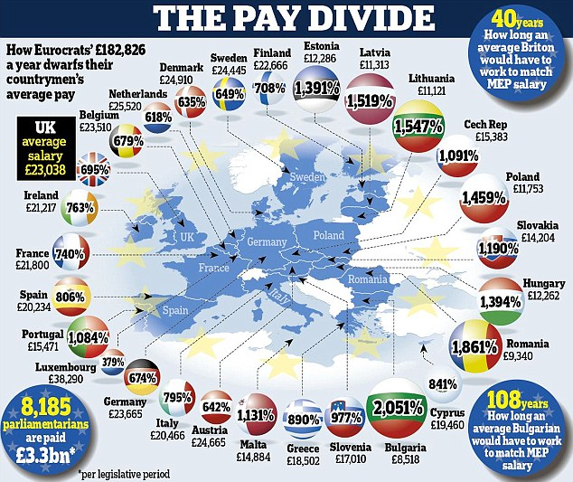 The EU pay divide