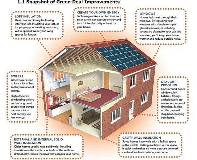 It Pays To Go Green Energy Efficient Homes Attract Higher Prices