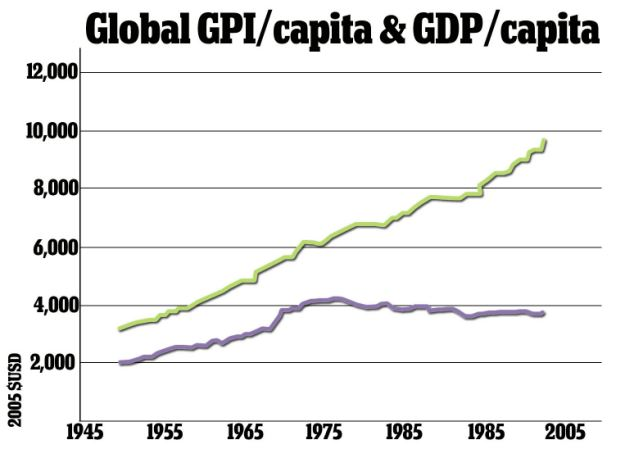 Graph of GDP vs GPI