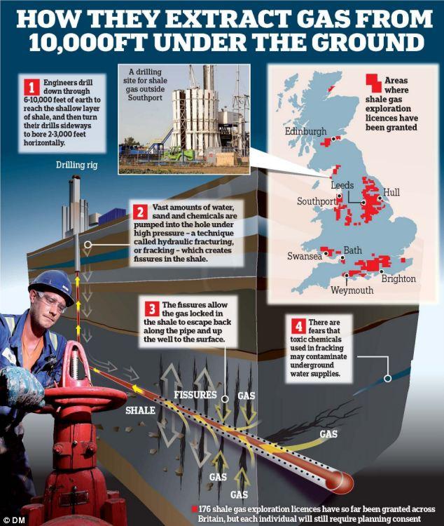 El gas de esquisto ha sido aclamado un posible ingrediente en la futura combinación energética del Reino Unido