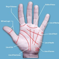 Palmistry Diagram Marriage Line Klixon Hot Water Thermostat Wiring Palm Surgery On The Rise In Japan As People Seek To Alter Their Jpg