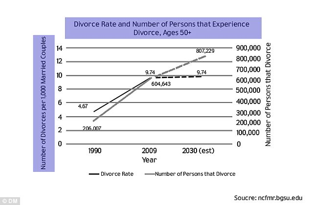 Trending: More Americans over 50 are getting divorced than ever and at twice the rate in 1990, the trend could continue