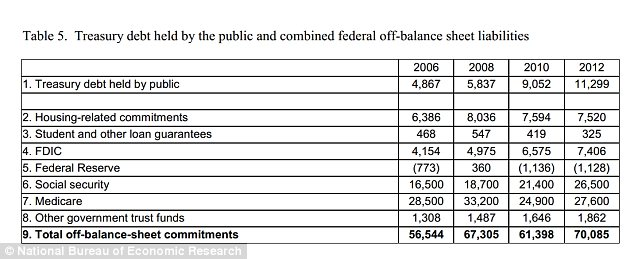 Hamilton's math shows that at the end of 2012, nearly $70.1 trillion (bottom, right) was owed in off-balance-sheet liabilities, in addition to the 'official' federal debts