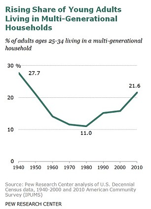 Boomerang Generation: 21.6million millennials are living at home with their parents - the highest rate in four decades