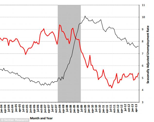 Crunched: A graph from the authors of the study, Sentier Research, shows unemployment in black and houshold income in red