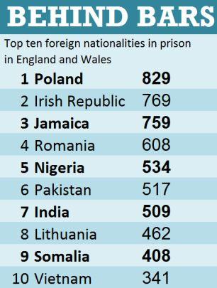 Top ten foreign nationalities in prison