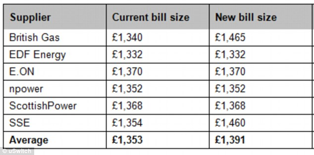 Price rises: British Gas bills will hit an average of £1,465, according to research by uSwitch. The rise comes days after SSE (bottom) also announced large price increases coming into effect this month