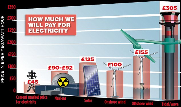 Nuclear power deal: The agreement with EDF could see electricity prices doubling
