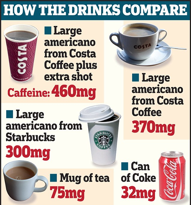 How the drinks compare